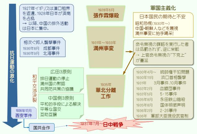 日中戦争前夜(2.3)