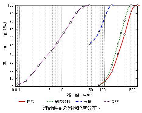 ロジン=ラムラー分布(ろじんらむらーぶんぷ)とは - コトバンク