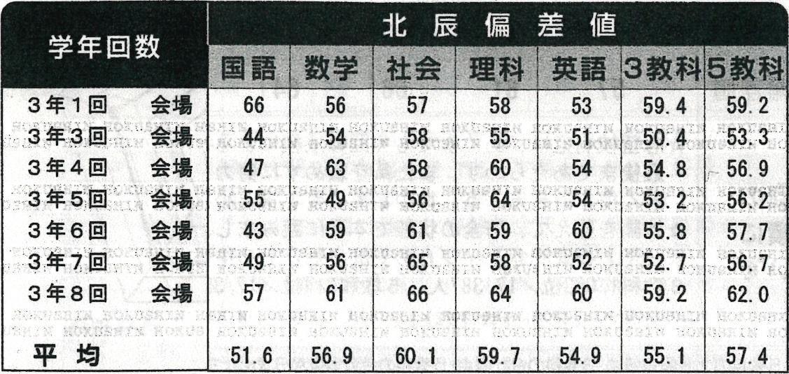 女子 値 熊谷 高校 偏差